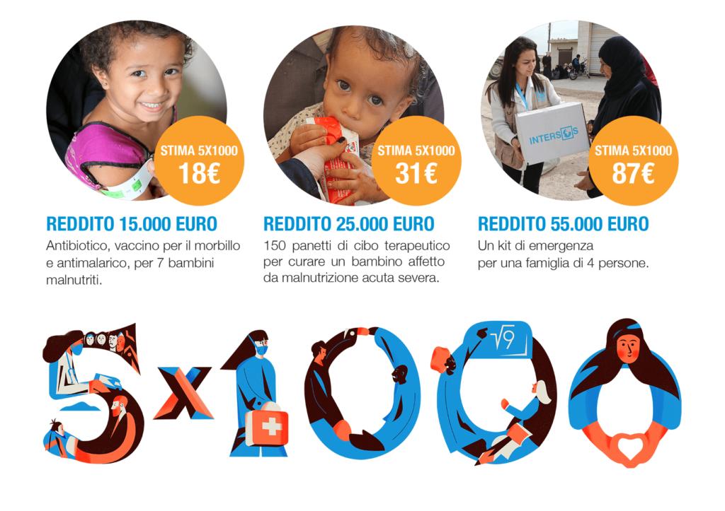 Campagna 5X1000 Intersos realizzata da Veracura