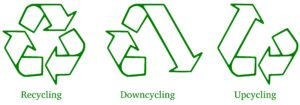 Recycling, upcycling, downcycling: quali sono le differenze?